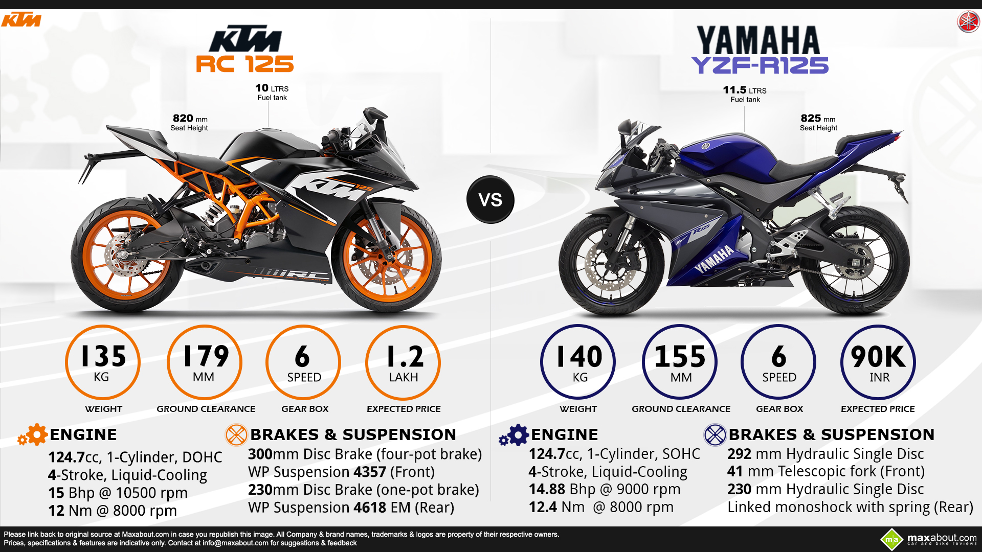 Ktm Rc Vs Duke Top Speed